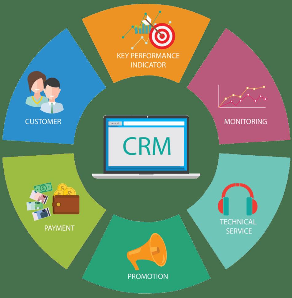 Crm System là gì? Ứng dụng của CRM với doanh nghiệp