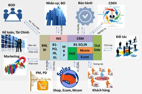 ERP chuyên ngành bán lẻ từ ITG