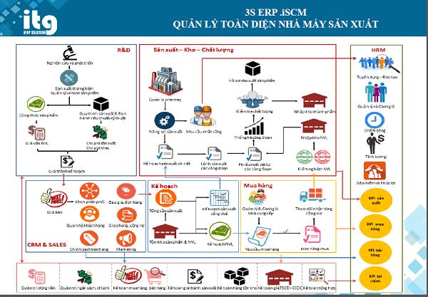 Phần mềm ERP cho doanh nghiệp sản xuất