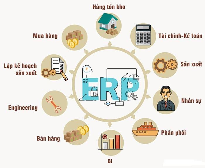 Phần mềm quản trị sản xuất