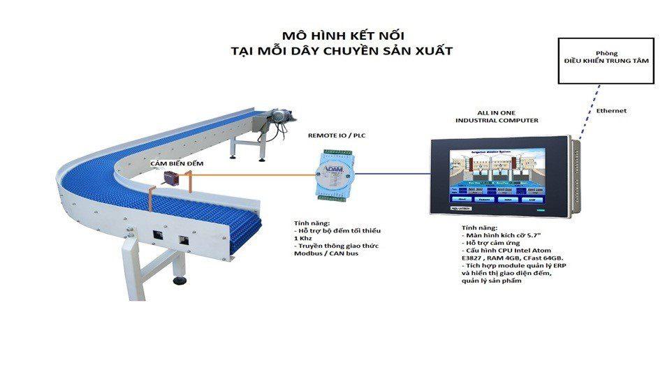 nhà máy sản xuất thông minh