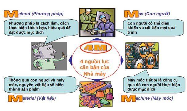 4M trong sản xuất, Phương pháp kiểm soát sản xuất bằng 4M