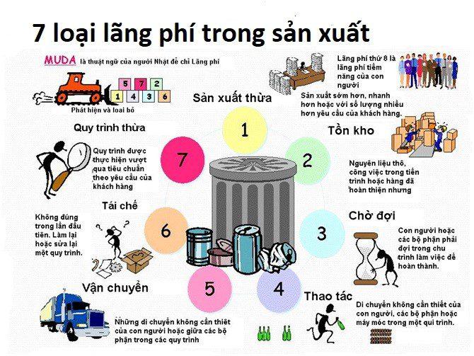 7 loại lãng phí trong sản xuất