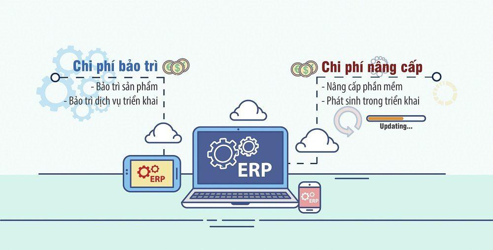 Chi phí bảo trì và nâng cấp phần mềm ERP