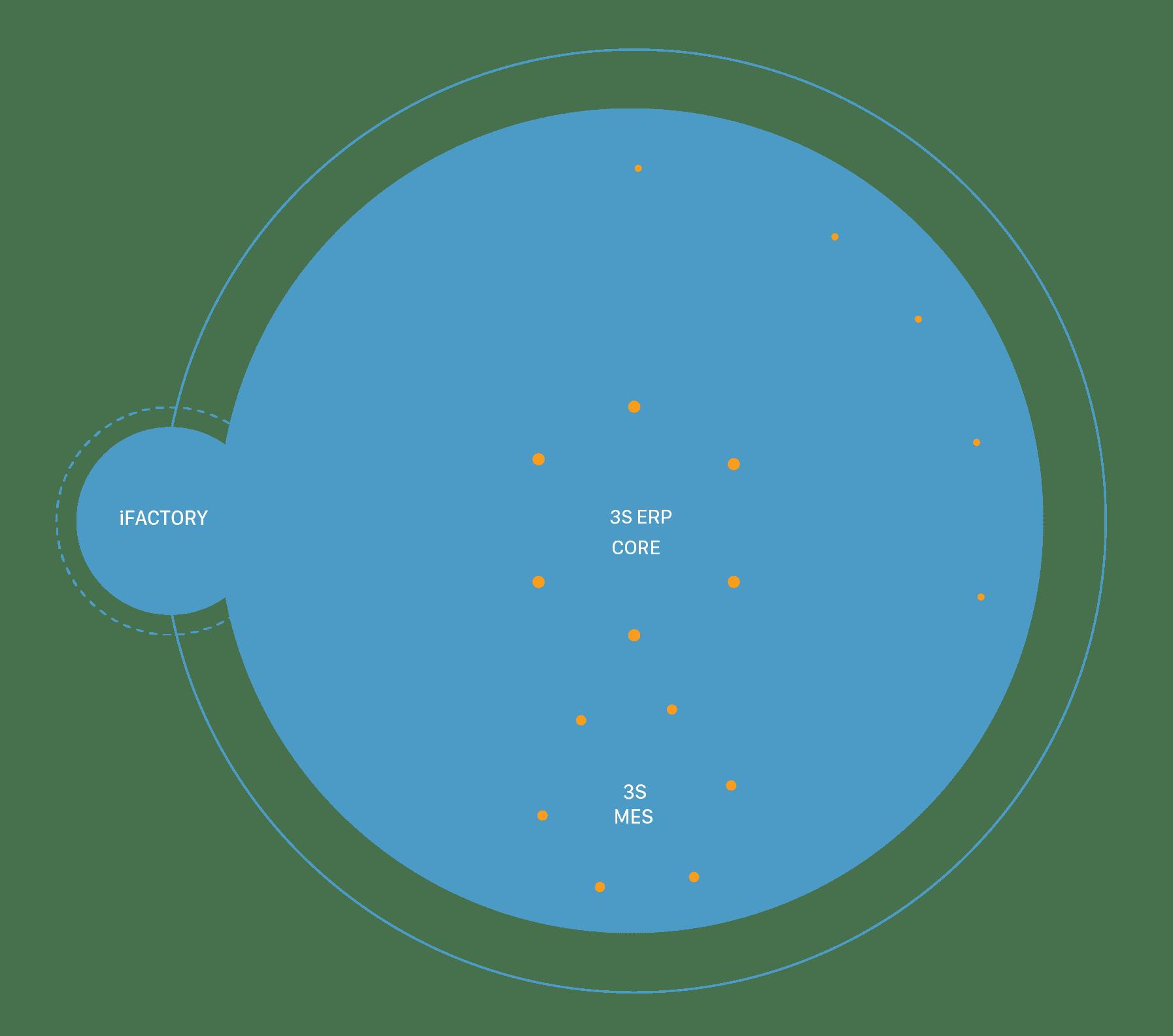 hệ sinh thái phần mềm ERP của ITG
