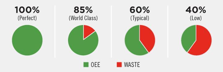Khái niệm OEE