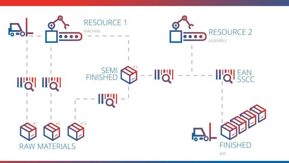 công nghệ sản xuất 4.0 trong truy xuất nguồn gốc