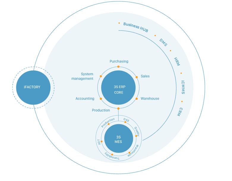 hệ sinh thái quản trị doanh nghiệp