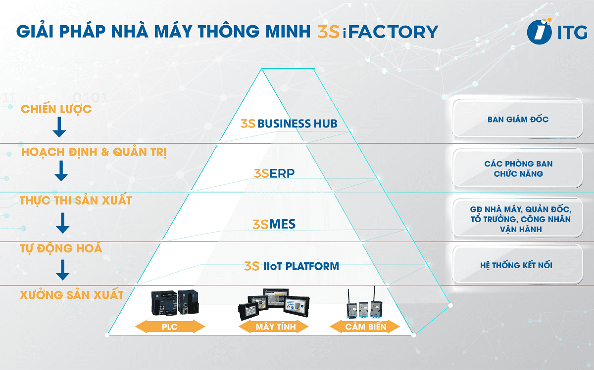 nhà máy thông minh 3S iFACTORY