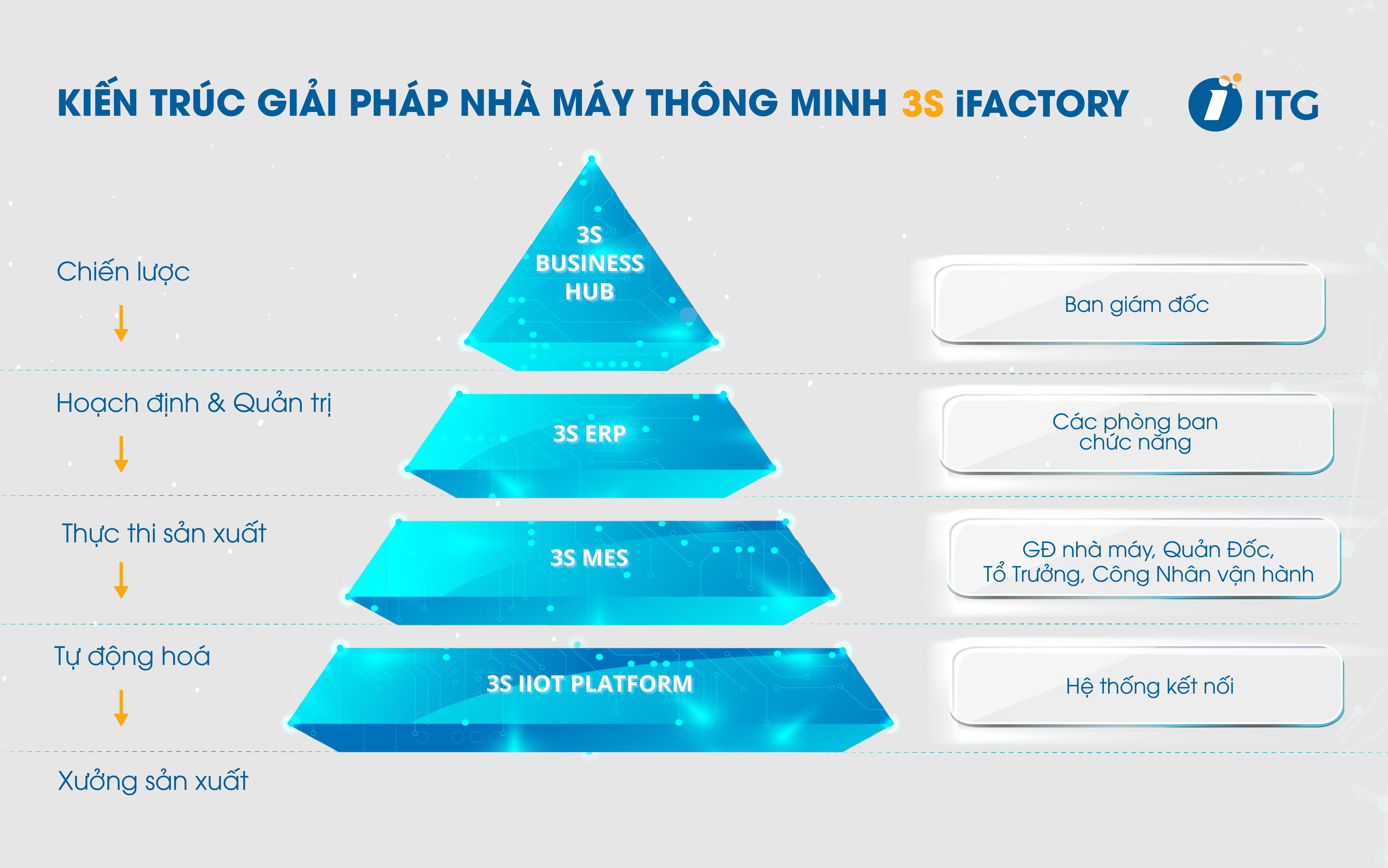 Kiến trúc giải pháp nhà máy thông minh 3S iFACTORY