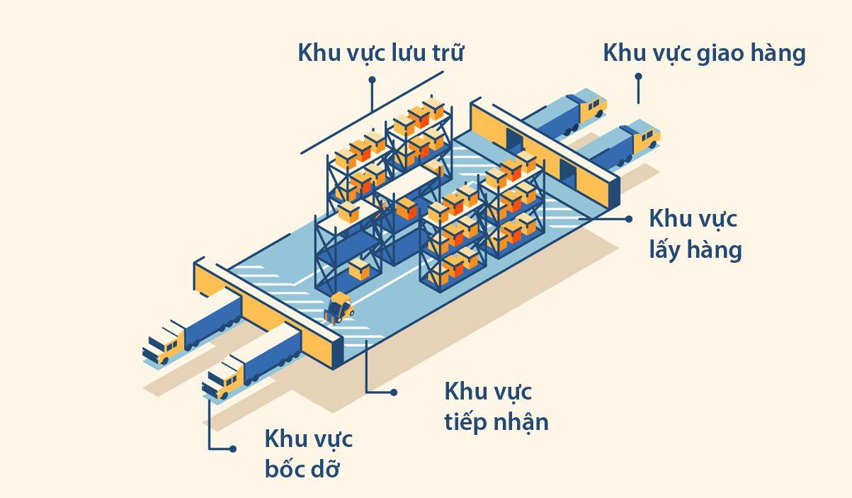 Thiết kế sơ đồ layout kho 02