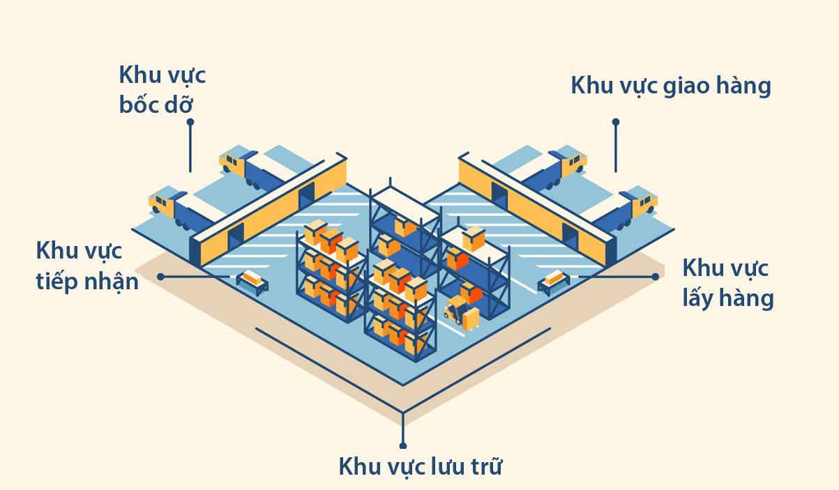 Thiết kế giải pháp layout kho