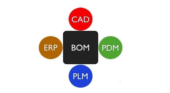 BOM trong trung tâm kết nối PDM - PLM - ERP - CAD