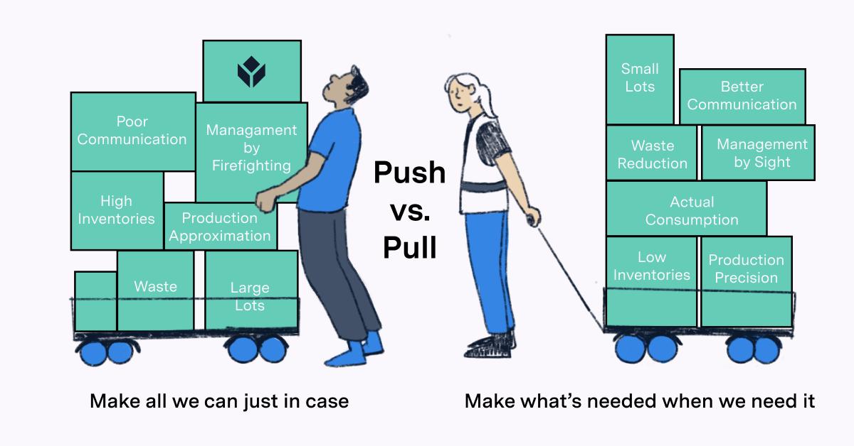 Chiến lược đẩy kéo Pull - Push System