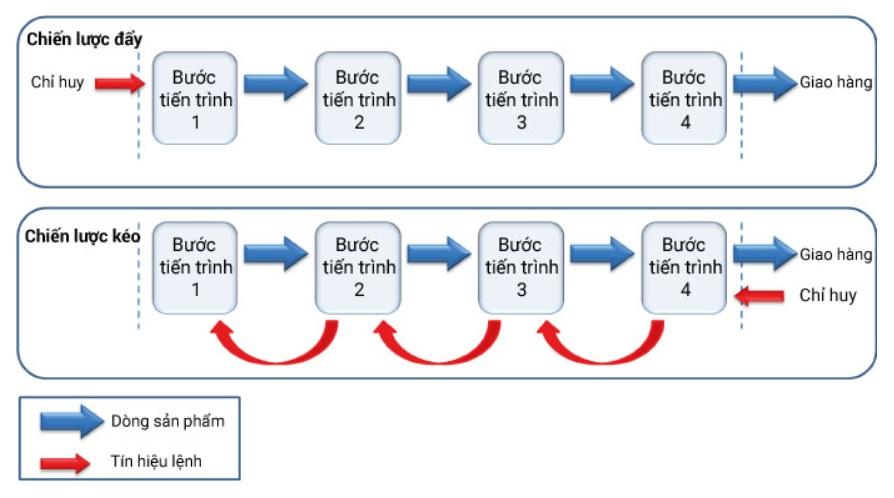 Pull System hệ thống sản xuất kéo