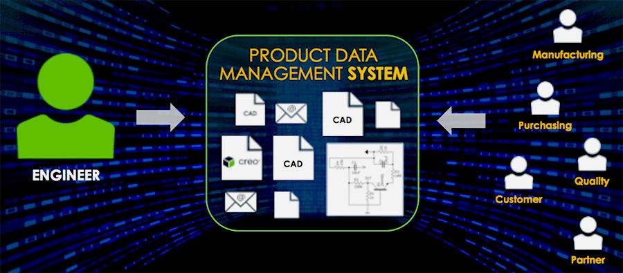 Hệ thống PDM – Production Data Management là gì? Tính năng của PDM?