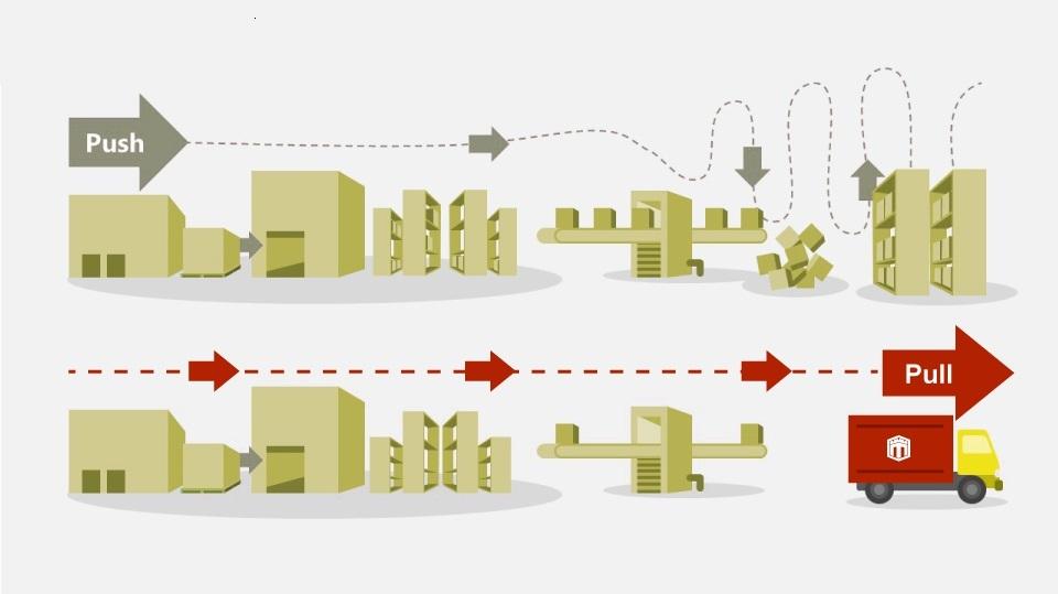 Hệ thống kéo Pull System là gì? Chiến lược kéo trong quản lý hàng tồn kho