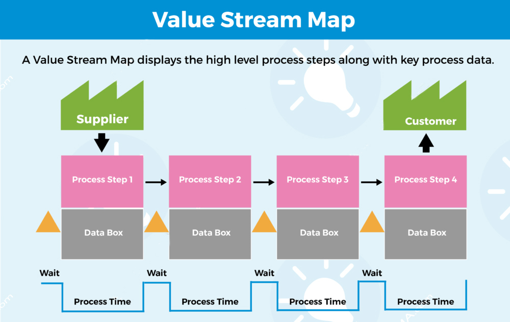 Sơ đồ chuỗi giá trị Value Stream Mapping – VSM là gì?